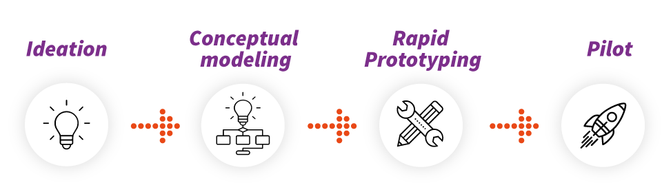 Ideation - Conceptual Modeling - Rapid Prototyping - Pilot